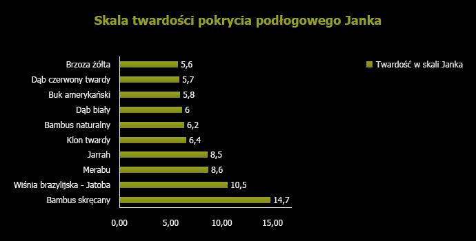 Skala twardości pokrycia podłogowego Janka - Kraina Parkietu